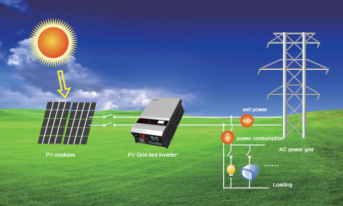 PV_Grid-tied_solar_power_system