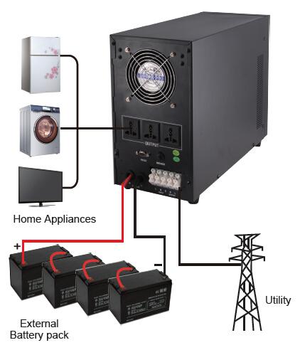 Inverter System Connection