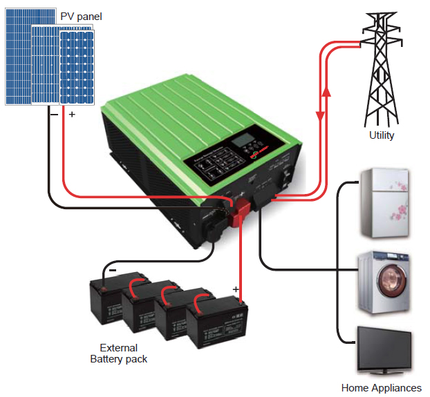PH3000 Single-phase Series On/Off Grid Hybrid Solar Inverter (2.5-5KVA)
