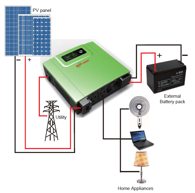 PV1100 Series High Frequency Solar Inverter  (1-2.4KVA)