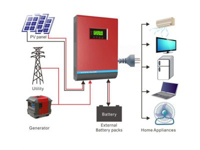 PV1800 Off grid solar inverter