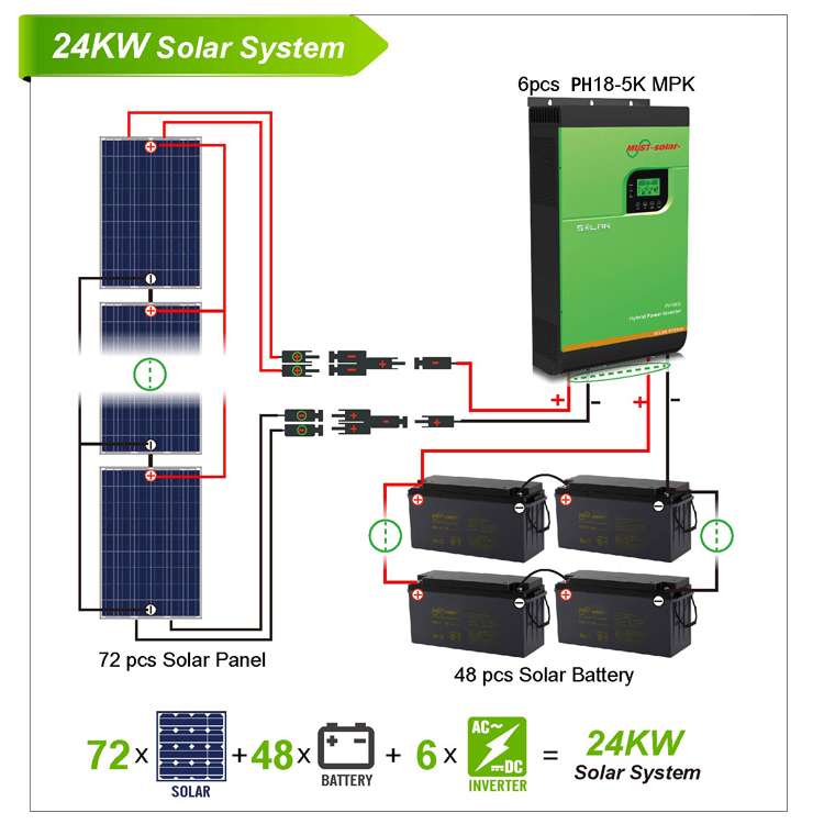 24KW Solar Power Home System