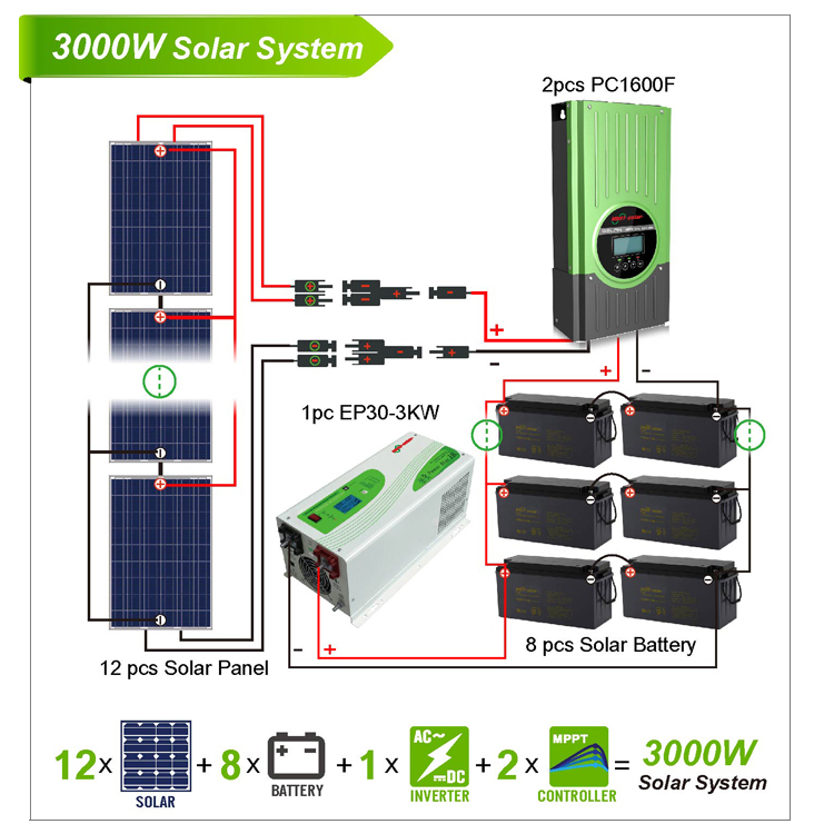 solar power system 3kw solar power home system solar power rh must solar com Solar Power Inverters for House Solar Power Inverter 1000 Watt