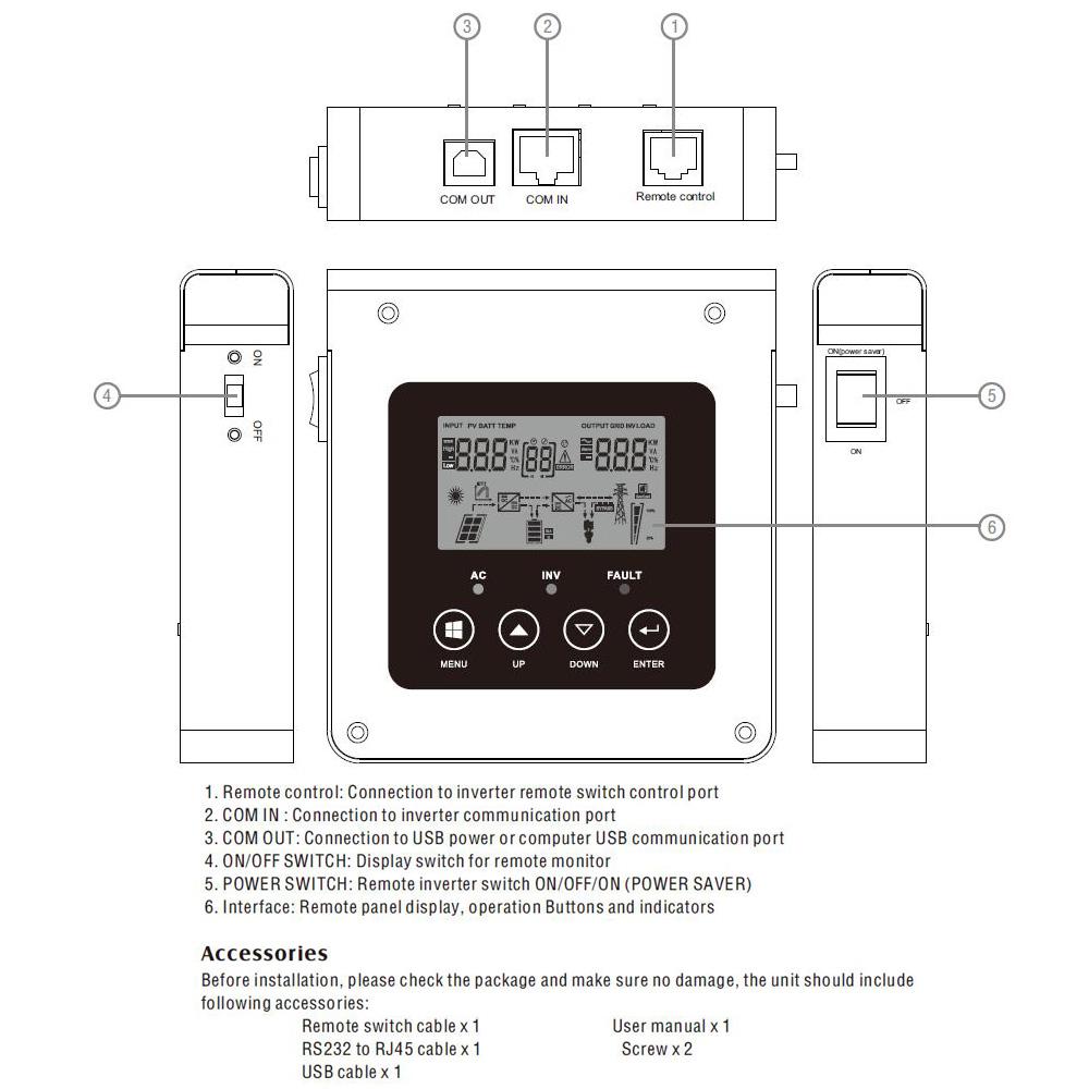 Remote control panel details