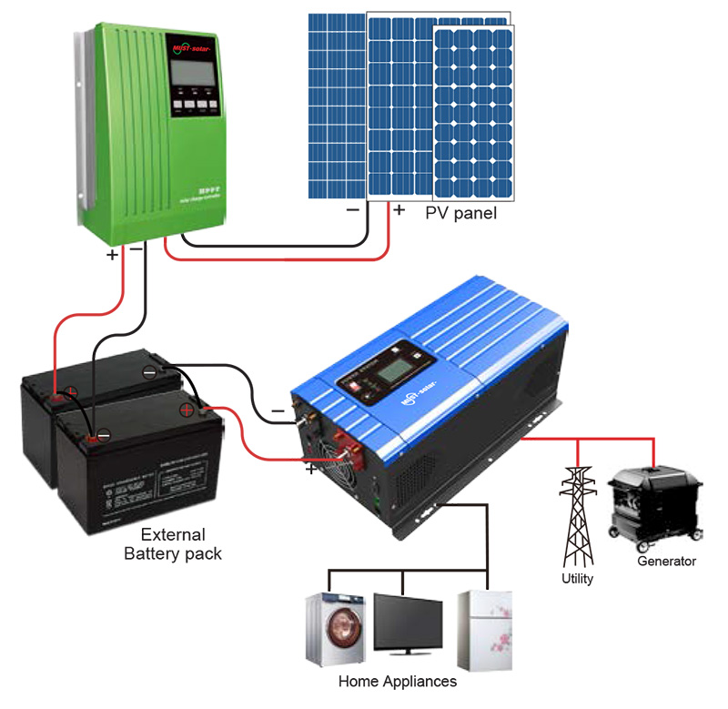 Inverter System Connection